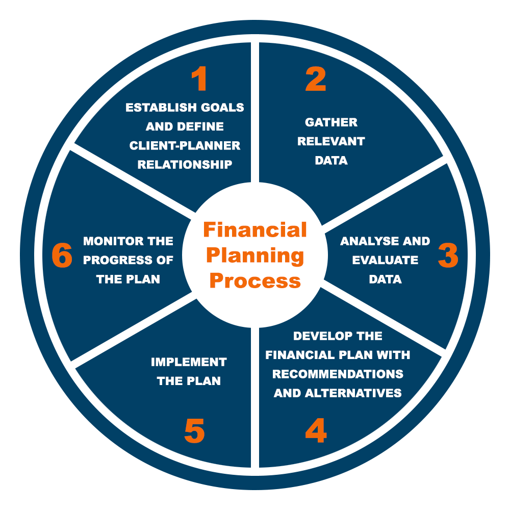 Financial Planning Processes