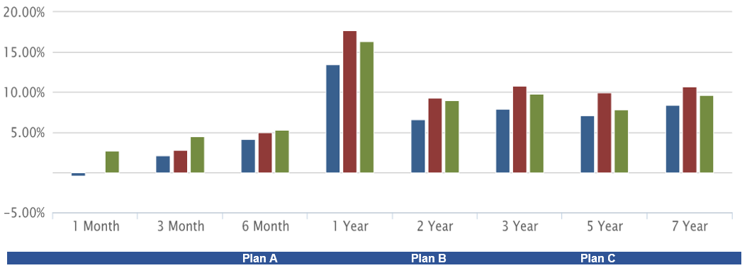 Superfund performance graph