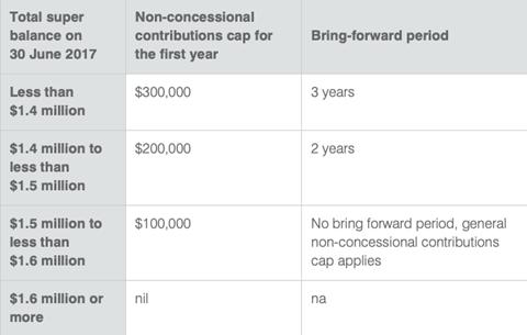 ATO superannuation bring forward table
